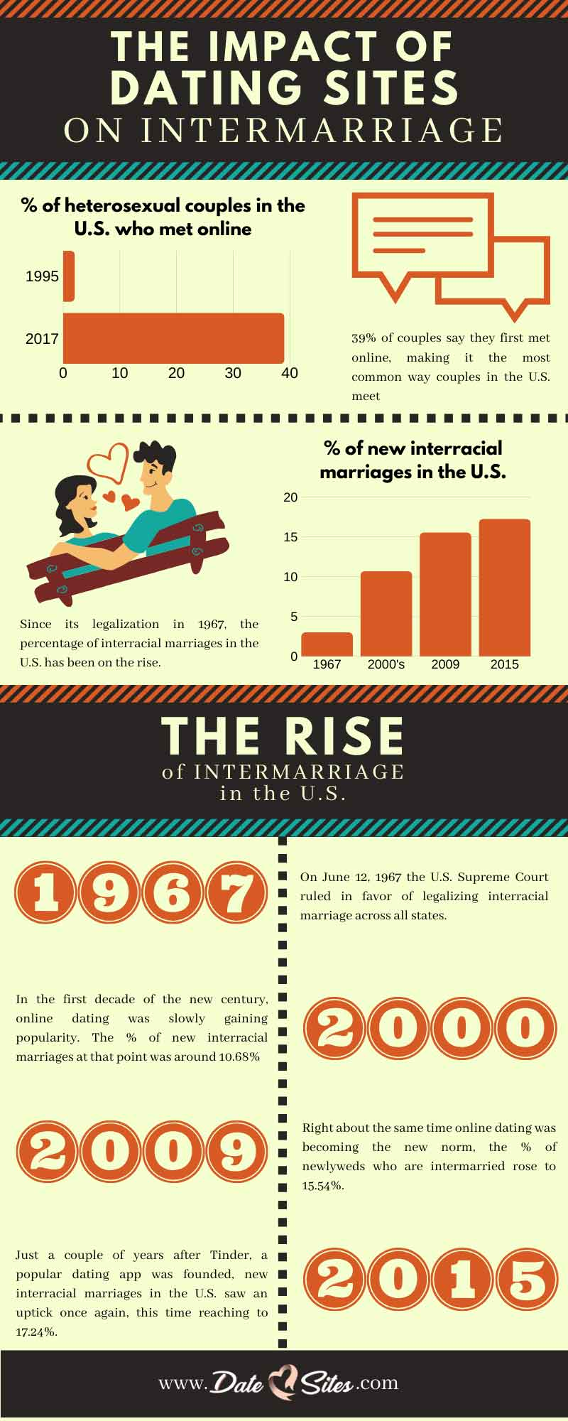 An infographic about the impact of online dating sites on interracial marriages in the U.S.